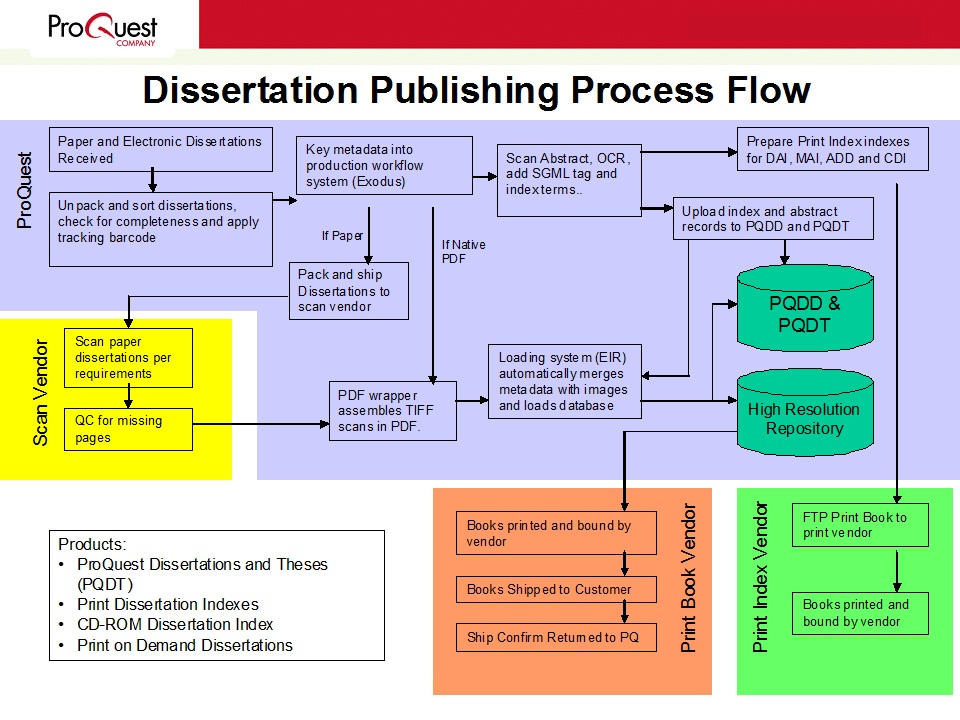 Dissertation proquest thesis